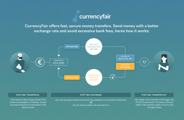 Currencyfair money transfer principle