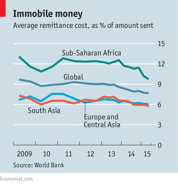 average remittance cost to Sub-Saharan Africa