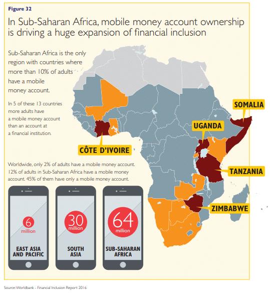 mobile money accounts in Africa