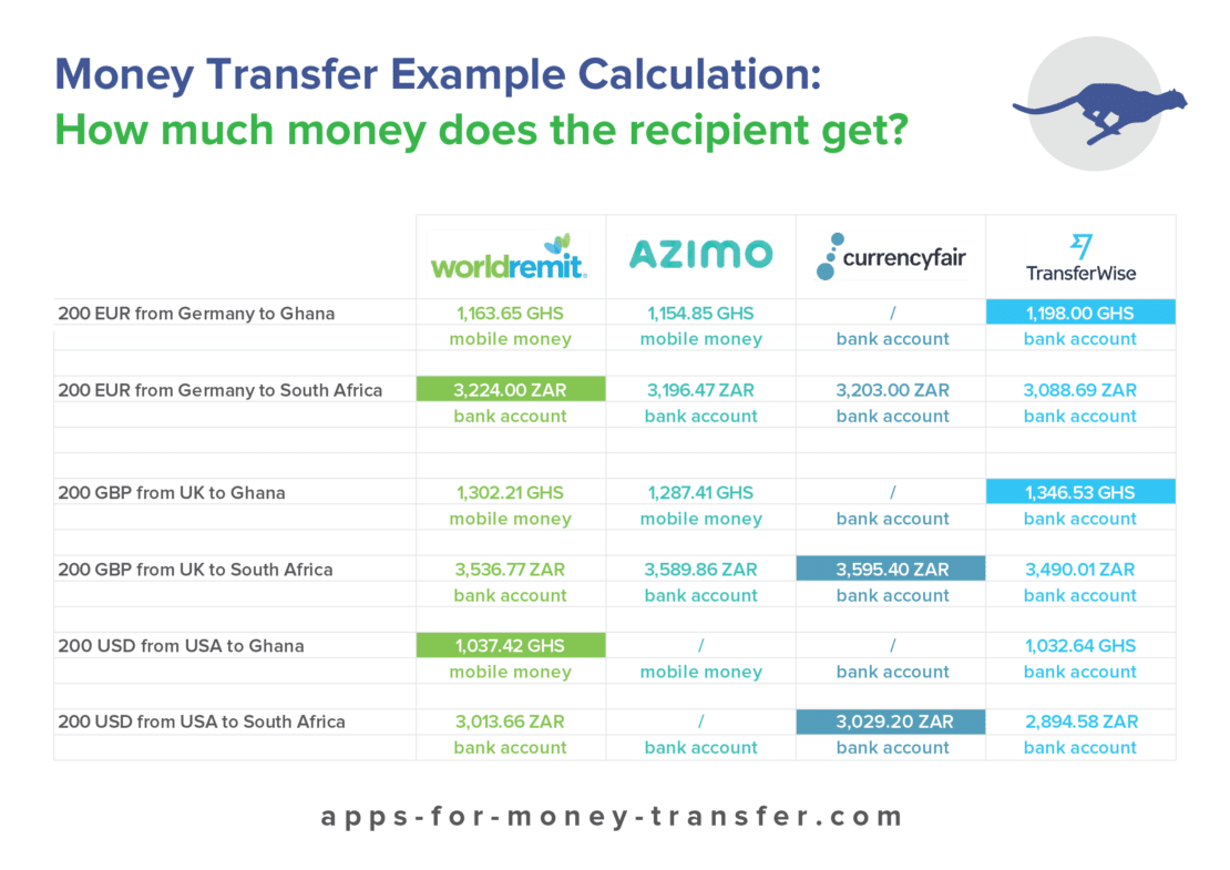 How much money does the recipient get by using a money transfer app